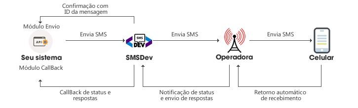 SMS Flow